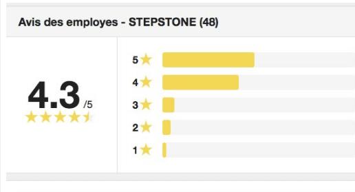 Le site d'emploi StepStone lance les «Avis d'entreprises»